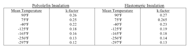 Insulation Ratings: Calculating R Factor, K Factor & C Factor