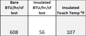 BTU loss per hour calculations