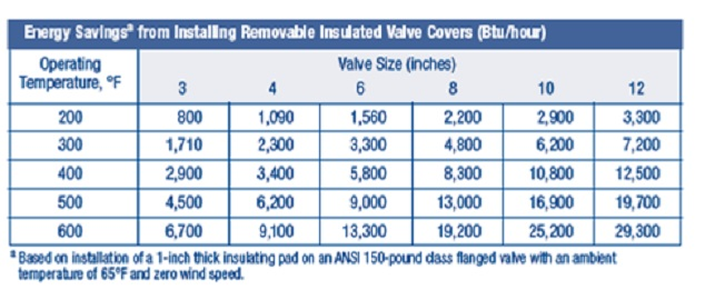 Energy Savings from Installing Removable Insulated Valve Covers