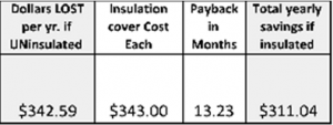 Insulation ROI Calculation for Steam Pipes