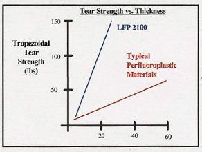 LFP CrossFilm  Tear Stength Graph