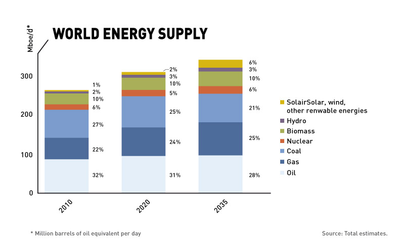 World Energy Supply projections by fuel type
