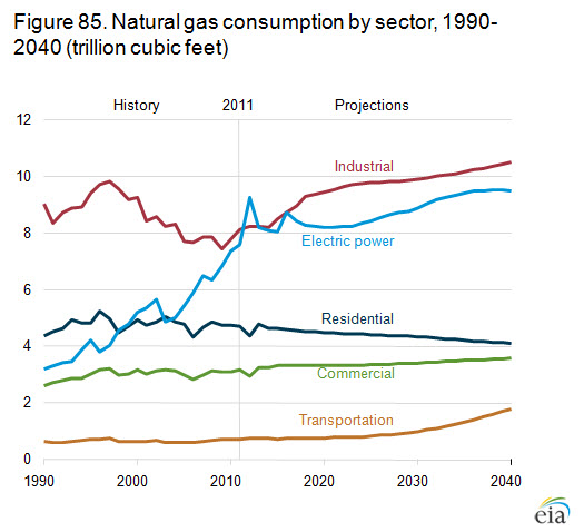 Natural Gas Usage Is High