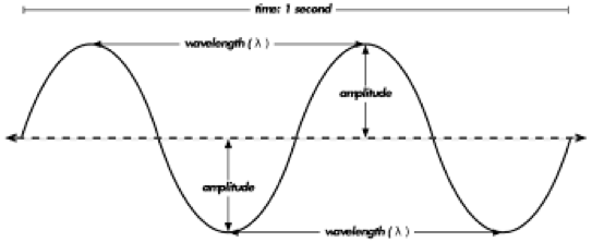 A diagram illustrating amplitude