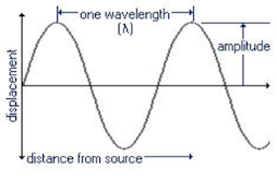Periodic Waves