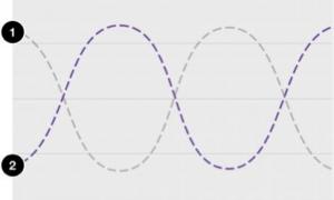 Sound Wave Inversion