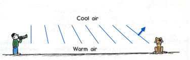 Diagram of sound waves
