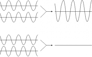 A diagram showing the crests and troughs of a sound wave