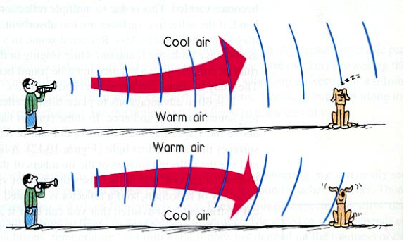 a diagram of sound waves