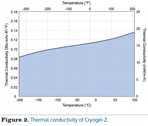 Data Chart of Thermal Conductivity of Cryogel Z